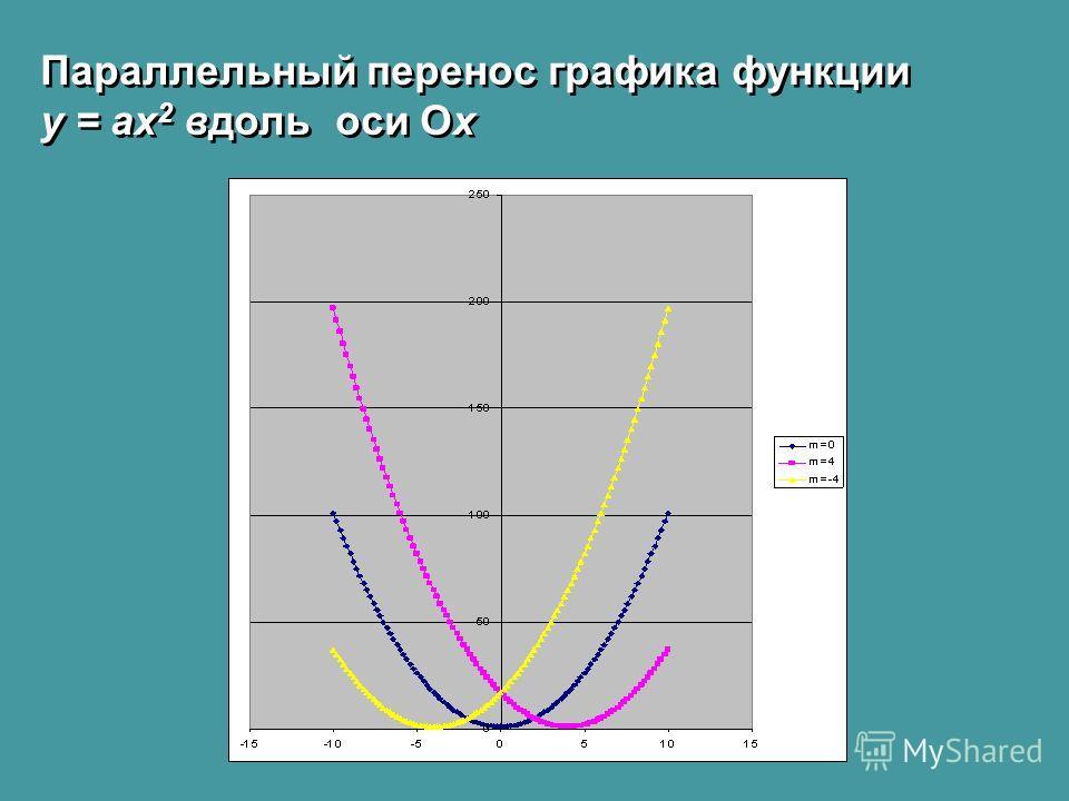 Параллельный перенос графика функции у = ах 2 вдоль оси Oх Параллельный перенос графика функции у = ах 2 вдоль оси Oх