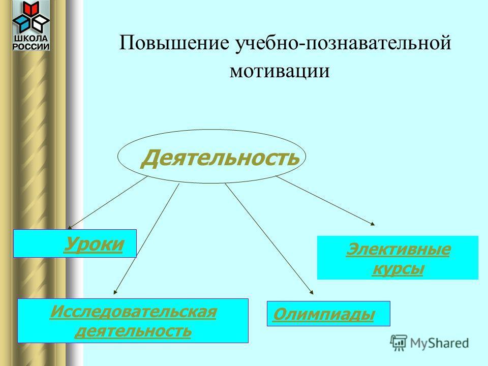 Повышение учебно-познавательной мотивации Деятельность Уроки Исследовательская деятельность Олимпиады Элективные курсы