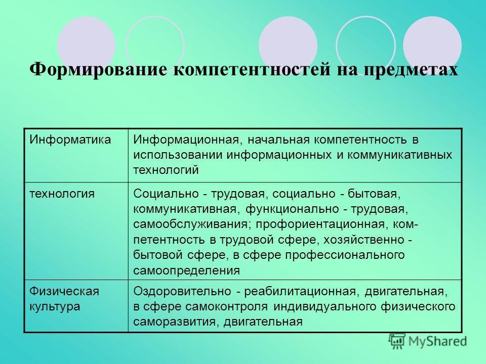 ИнформатикаИнформационная, начальная компетентность в использовании информационных и коммуникативных технологий технологияСоциально - трудовая, социально - бытовая, коммуникативная, функционально - трудовая, самообслуживания; профориентационная, ко