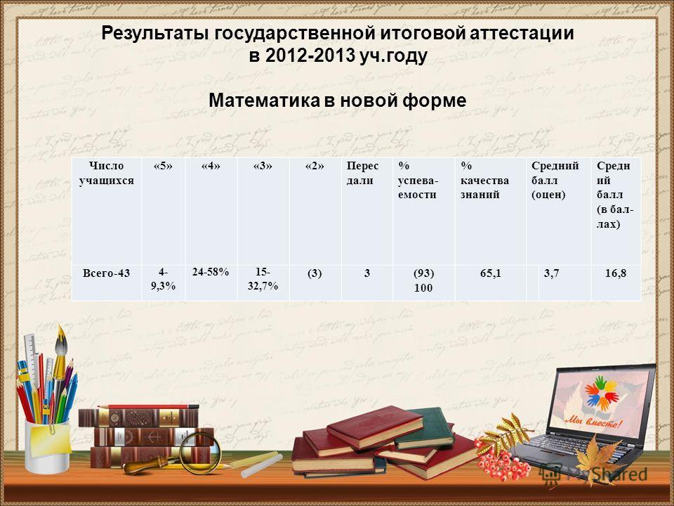 Результаты государственной итоговой аттестации в 2012-2013 уч.году Математика в новой форме Число учащихся «5»«4»«3»«2»Перес дали % успева- емости % качества знаний Средний балл (оцен) Средн ий балл (в бал- лах) Всего-43 4- 9,3% 24-58%15- 32,7% (3)3(