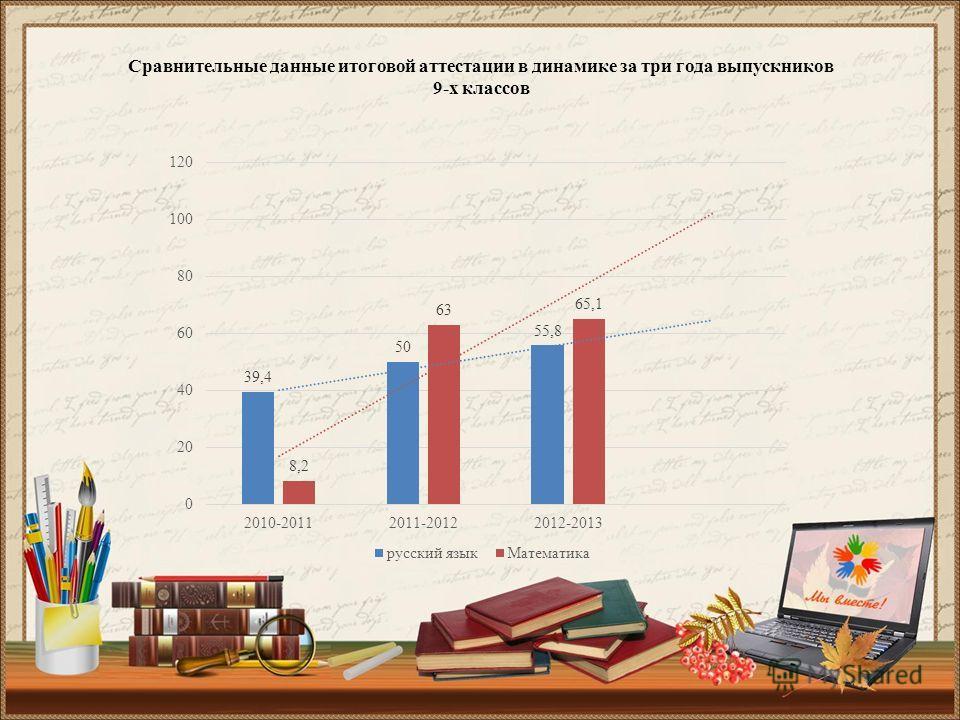Сравнительные данные итоговой аттестации в динамике за три года выпускников 9-х классов