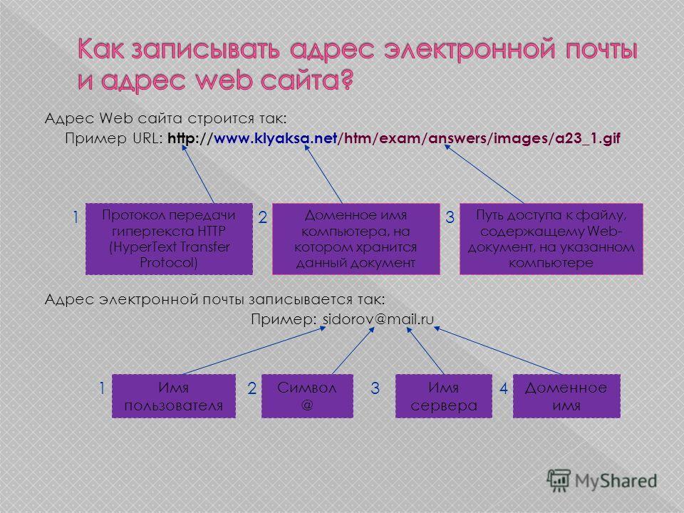 Адрес Web сайта строится так: Пример URL: http://www.klyaksa.net/htm/exam/answers/images/a23_1.gif Адрес электронной почты записывается так: Пример: sidorov@mail.ru Протокол передачи гипертекста HTTP (HyperText Transfer Protocol) Доменное имя компьют
