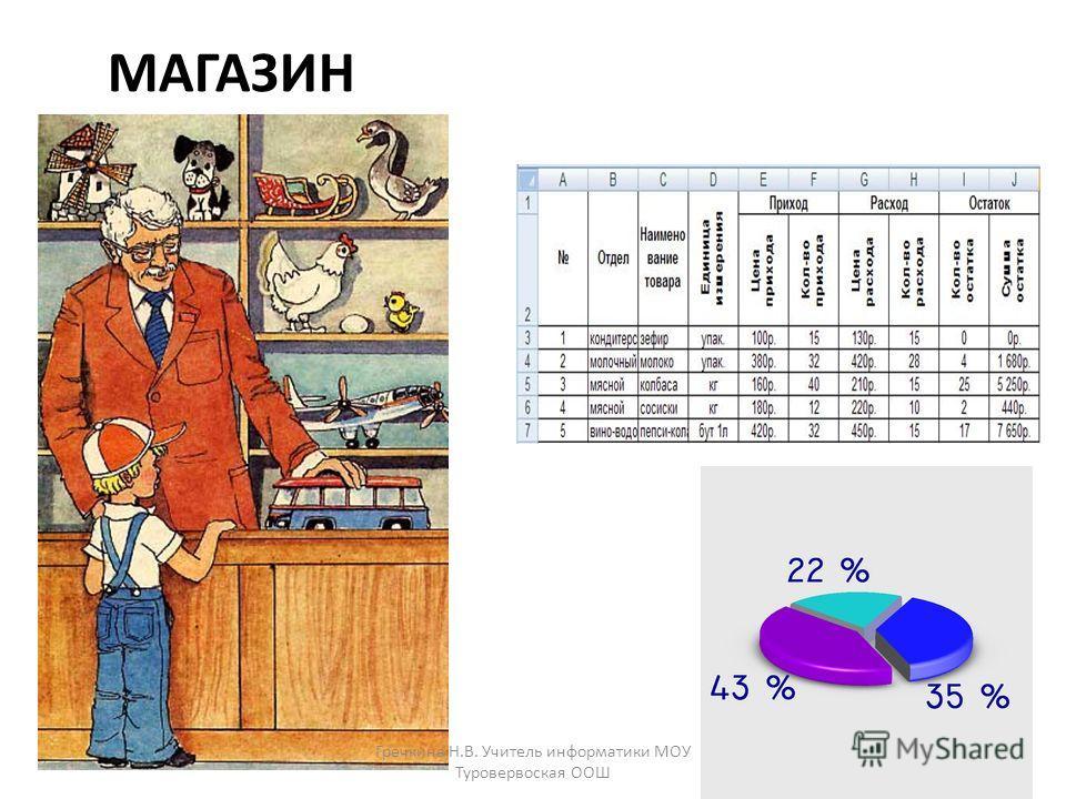 МАГАЗИН Гречкина Н.В. Учитель информатики МОУ Туровервоская ООШ