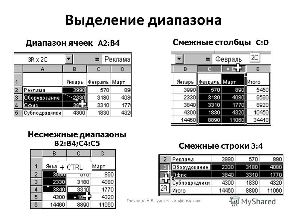 Выделение диапазона Диапазон ячеек A2:B4 Смежные столбцы C:D Смежные строки 3:4 Несмежные диапазоны B2:B4;C4:C5 + CTRL Гречкина Н.В., учитель информатики