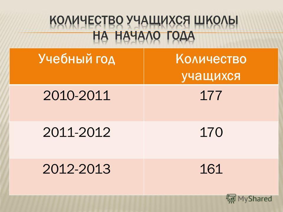 Учебный годКоличество учащихся 2010-2011177 2011-2012170 2012-2013161