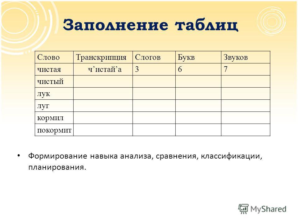 Заполнение таблиц Формирование навыка анализа, сравнения, классификации, планирования. СловоТранскрипцияСлоговБуквЗвуков чистая чистайа367 чистый лук луг кормил покормит