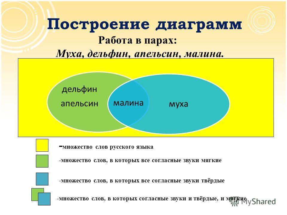Построение диаграмм Работа в парах: - множество слов русского языка -множество слов, в которых все согласные звуки мягкие -множество слов, в которых все согласные звуки твёрдые -множество слов, в которых согласные звуки и твёрдые, и мягкие Муха, дель