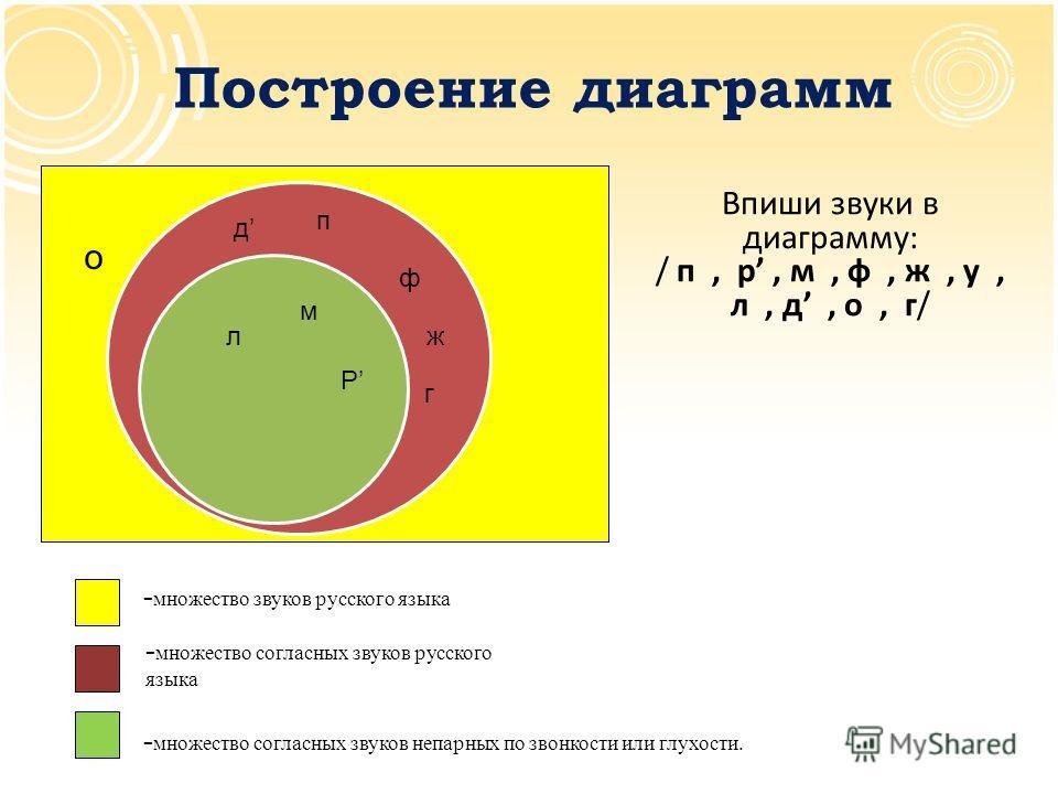 Построение диаграмм о Впиши звуки в диаграмму: / п, р, м, ф, ж, у, л, д, о, г/ - множество согласных звуков русского языка - множество звуков русского языка - множество согласных звуков непарных по звонкости или глухости. п Р м л ф д ж г