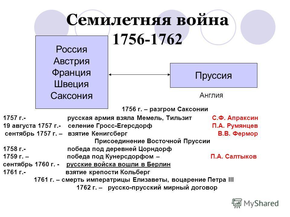 Семилетняя война 1756-1762 Англия 1756 г. – разгром Саксонии 1757 г.- русская армия взяла Мемель, Тильзит С.Ф. Апраксин 19 августа 1757 г.- селение Гросс-Егерсдорф П.А. Румянцев сентябрь 1757 г. – взятие Кенигсберг В.В. Фермор Присоединение Восточной