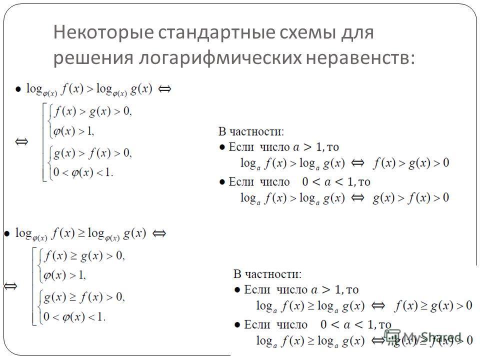 Некоторые стандартные схемы для решения логарифмических неравенств :