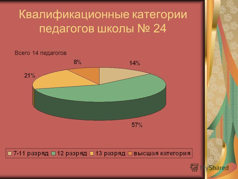 Квалификационные категории педагогов школы 24 Всего 14 педагогов