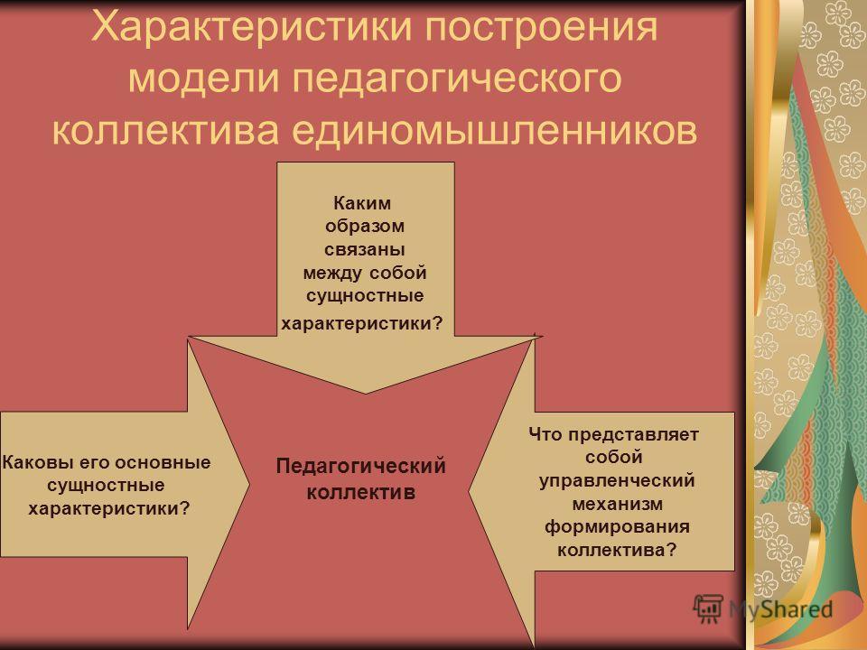 Характеристики построения модели педагогического коллектива единомышленников Каковы его основные сущностные характеристики? Что представляет собой управленческий механизм формирования коллектива? Каким образом связаны между собой сущностные характери