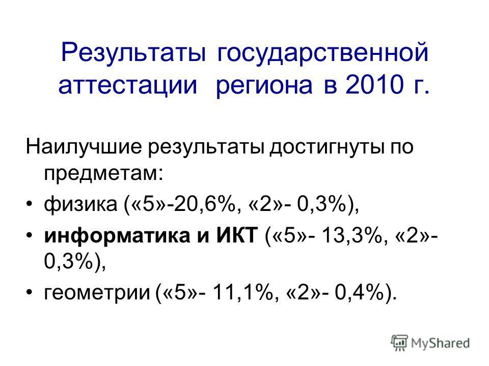 Результаты государственной аттестации региона в 2010 г. Наилучшие результаты достигнуты по предметам: физика («5»-20,6%, «2»- 0,3%), информатика и ИКТ («5»- 13,3%, «2»- 0,3%), геометрии («5»- 11,1%, «2»- 0,4%).