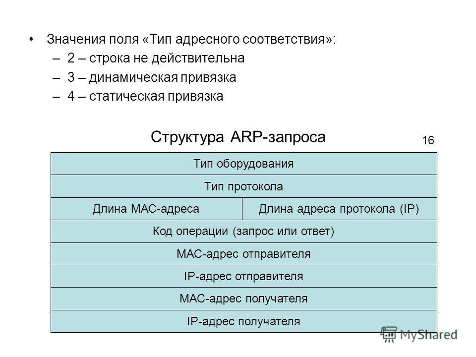 Значения поля «Тип адресного соответствия»: –2 – строка не действительна –3 – динамическая привязка –4 – статическая привязка Структура ARP-запроса Тип оборудования Тип протокола Длина МАС-адреса Код операции (запрос или ответ) МАС-адрес отправителя