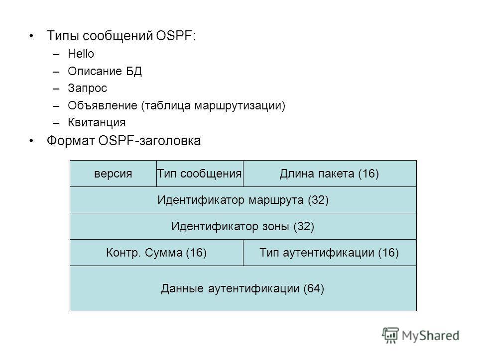 Типы сообщений OSPF: –Hello –Описание БД –Запрос –Объявление (таблица маршрутизации) –Квитанция Формат OSPF-заголовка Идентификатор маршрута (32) Идентификатор зоны (32) Контр. Сумма (16)Тип аутентификации (16) версияДлина пакета (16)Тип сообщения Да