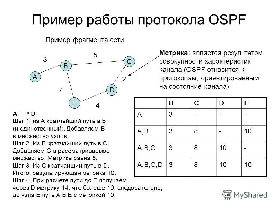 Пример работы протокола OSPF A E C D B Пример фрагмента сети 3 5 7 4 2 Метрика: является результатом совокупности характеристик канала (OSPF относится к протоколам, ориентированным на состояние канала) А D Шаг 1: из А кратчайший путь в В (и единствен