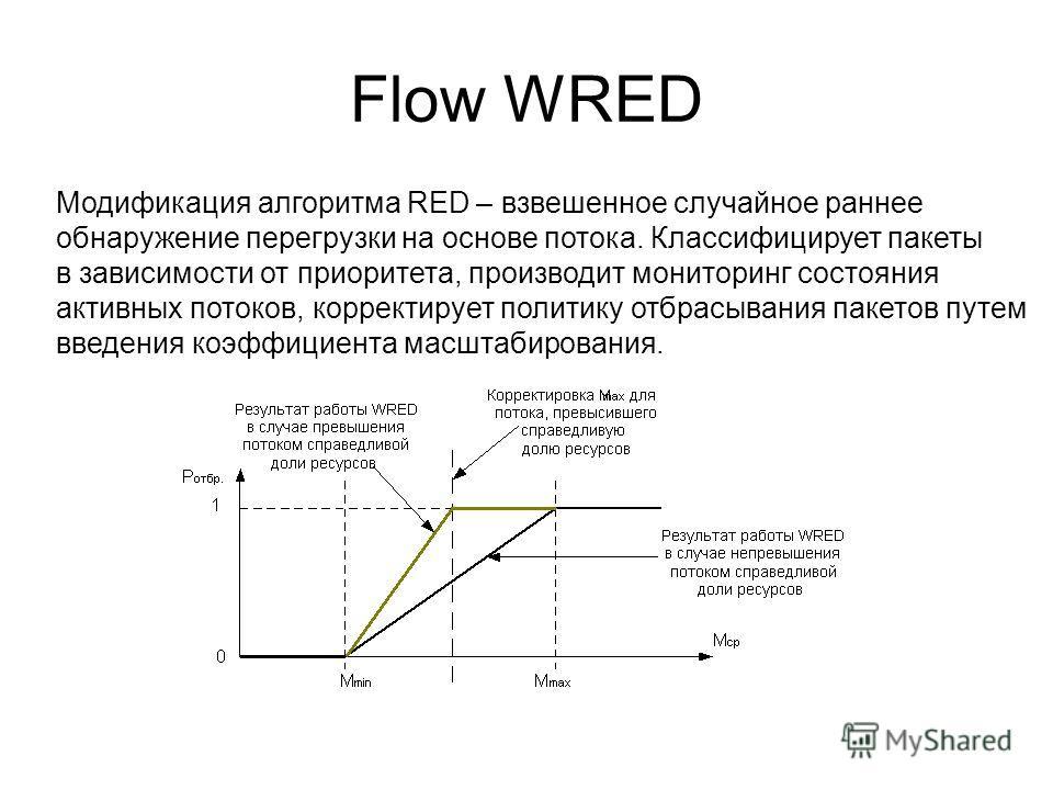 Flow WRED Модификация алгоритма RED – взвешенное случайное раннее обнаружение перегрузки на основе потока. Классифицирует пакеты в зависимости от приоритета, производит мониторинг состояния активных потоков, корректирует политику отбрасывания пакетов