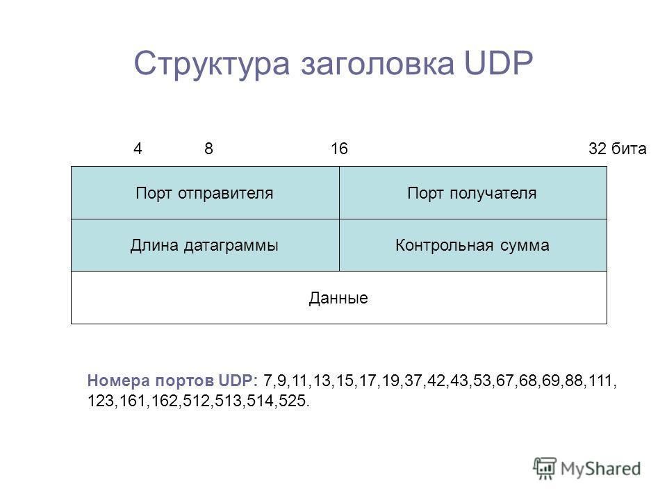 Структура заголовка UDP 32 бита1684 Порт отправителяПорт получателя Данные Длина датаграммыКонтрольная сумма Номера портов UDP: 7,9,11,13,15,17,19,37,42,43,53,67,68,69,88,111, 123,161,162,512,513,514,525.