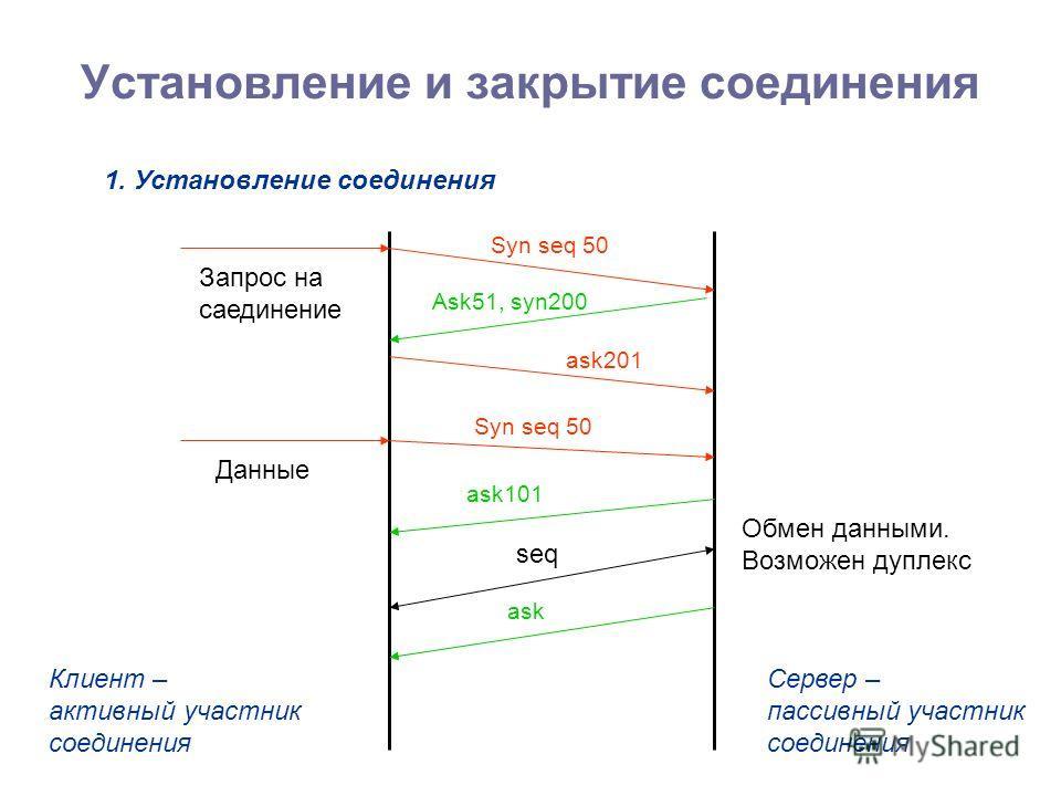 Установление и закрытие соединения 1. Установление соединения Клиент – активный участник соединения Сервер – пассивный участник соединения Данные Запрос на саединение Обмен данными. Возможен дуплекс Syn seq 50 Ask51, syn200 ask201 Syn seq 50 ask101 a