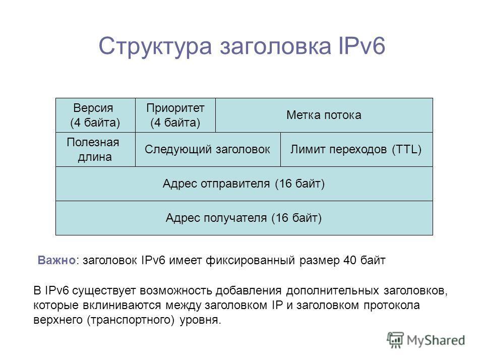 Структура заголовка IPv6 Версия (4 байта) Приоритет (4 байта) Метка потока Полезная длина Следующий заголовокЛимит переходов (TTL) Адрес получателя (16 байт) Адрес отправителя (16 байт) Важно: заголовок IPv6 имеет фиксированный размер 40 байт В IPv6