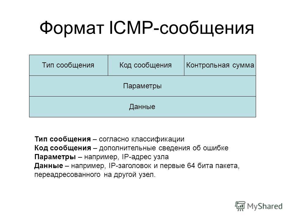 Формат ICMP-сообщения Тип сообщенияКод сообщенияКонтрольная сумма Параметры Данные Тип сообщения – согласно классификации Код сообщения – дополнительные сведения об ошибке Параметры – например, IP-адрес узла Данные – например, IP-заголовок и первые 6