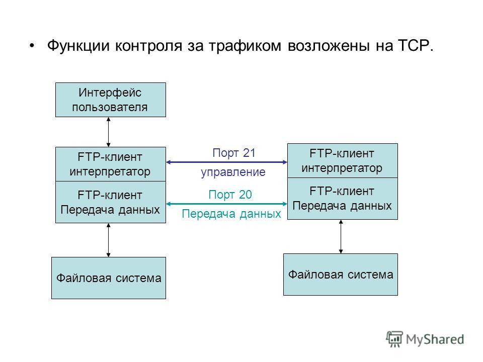 Функции контроля за трафиком возложены на ТСР. Интерфейс пользователя FTP-клиент интерпретатор FTP-клиент Передача данных Файловая система FTP-клиент интерпретатор FTP-клиент Передача данных Файловая система Порт 21 управление Порт 20 Передача данных