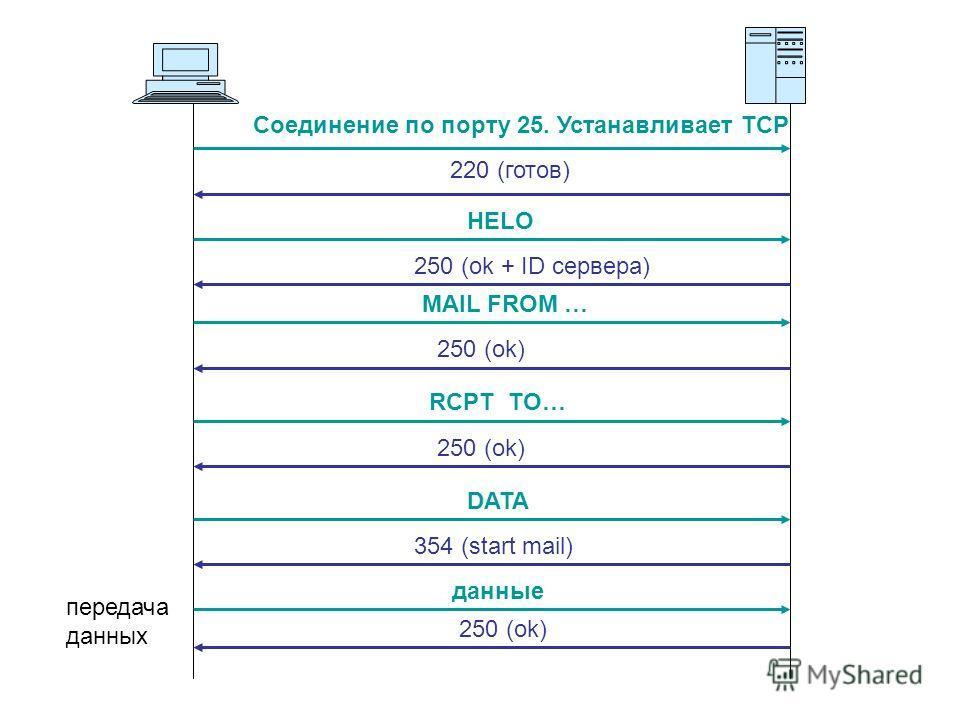 Соединение по порту 25. Устанавливает ТСР 220 (готов) HELO 250 (ok + ID сервера) MAIL FROM … 250 (ok) RCPT TO… 250 (ok) DATA 354 (start mail) данные 250 (ok) передача данных