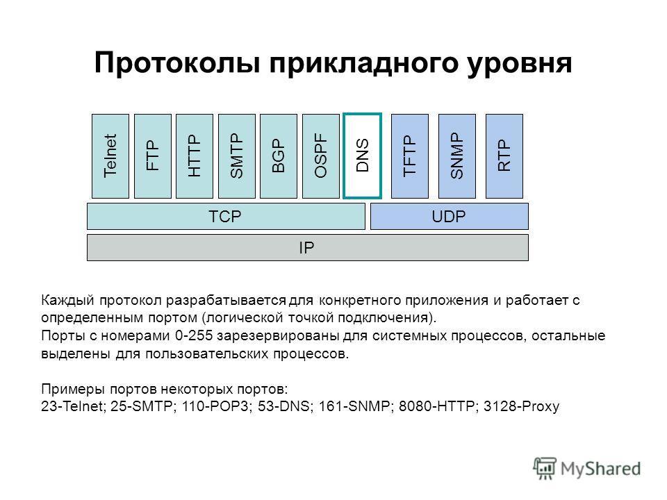 Протоколы прикладного уровня IP TCPUDP TelnetFTPHTTPSMTP DNS SNMPRTPTFTP Каждый протокол разрабатывается для конкретного приложения и работает с определенным портом (логической точкой подключения). Порты с номерами 0-255 зарезервированы для системных