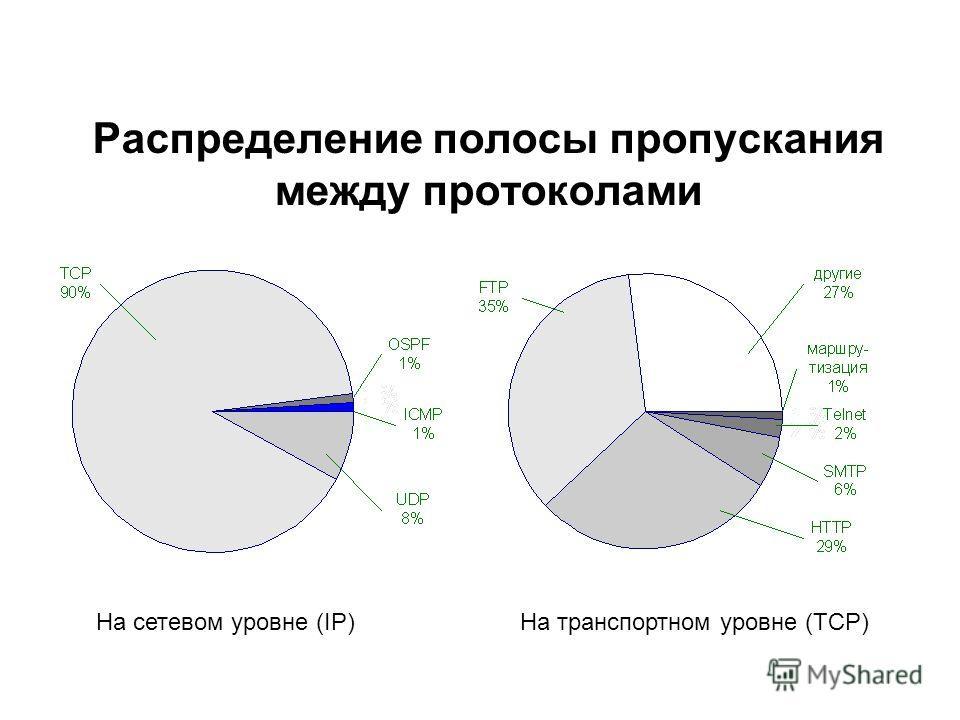 Распределение полосы пропускания между протоколами На сетевом уровне (IP)На транспортном уровне (TCP)