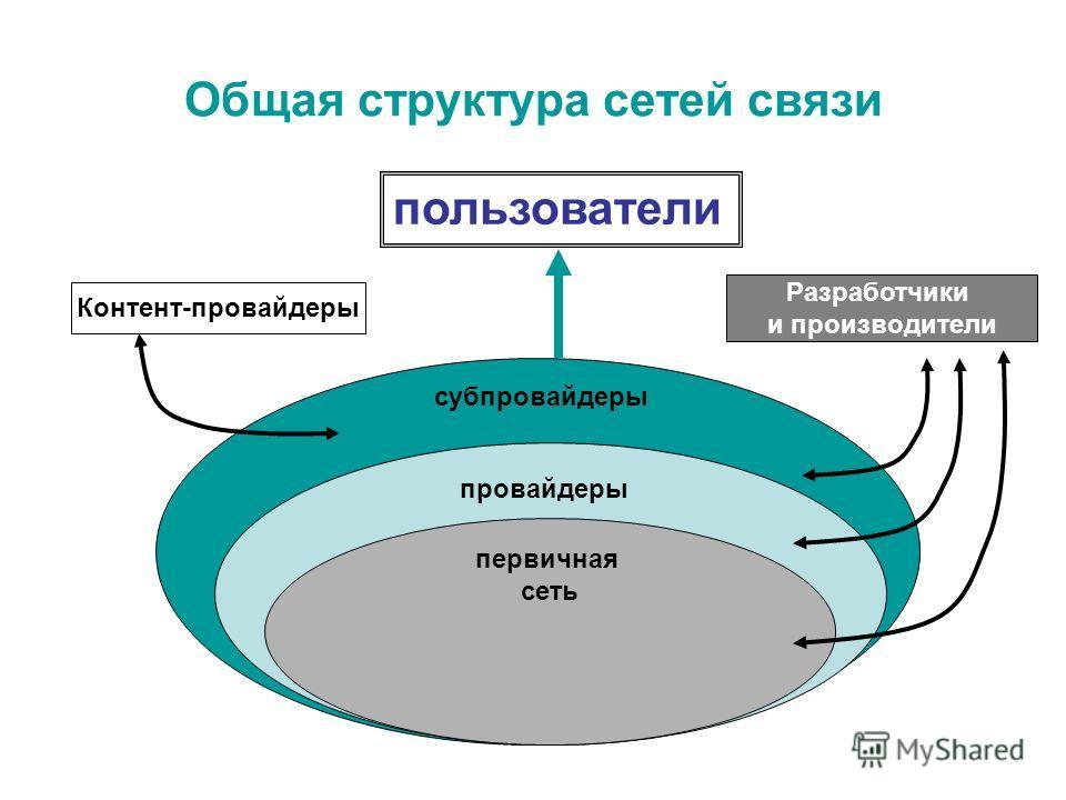 Общая структура сетей связи пользователи субпровайдеры провайдеры первичная сеть Контент-провайдеры Разработчики и производители