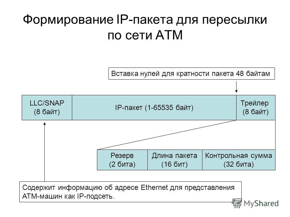 IP-пакет (1-65535 байт) Трейлер (8 байт) Резерв (2 бита) Длина пакета (16 бит) Контрольная сумма (32 бита) Формирование IP-пакета для пересылки по сети АТМ Вставка нулей для кратности пакета 48 байтам LLC/SNAP (8 байт) Содержит информацию об адресе E