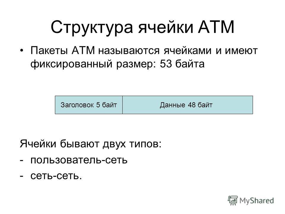 Структура ячейки АТМ Пакеты АТМ называются ячейками и имеют фиксированный размер: 53 байта Ячейки бывают двух типов: -пользователь-сеть -сеть-сеть. Данные 48 байтЗаголовок 5 байт