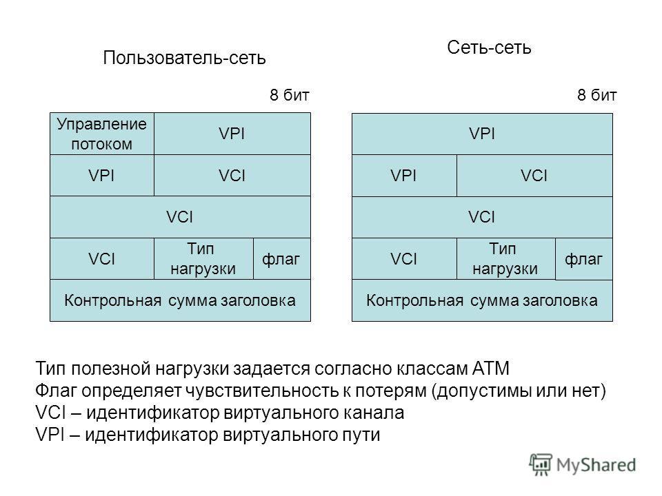 Управление потоком VPI VCI Тип нагрузки VCI Контрольная сумма заголовка флаг VPI VCI Тип нагрузки VCI Контрольная сумма заголовка флаг Пользователь-сеть Сеть-сеть Тип полезной нагрузки задается согласно классам АТМ Флаг определяет чувствительность к