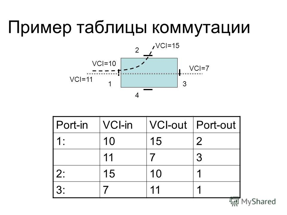 Пример таблицы коммутации Port-inVCI-inVCI-outPort-out 1:1:10152 1173 2:15101 3:7111 1 2 3 4 VCI=10 VCI=15 VCI=11 VCI=7