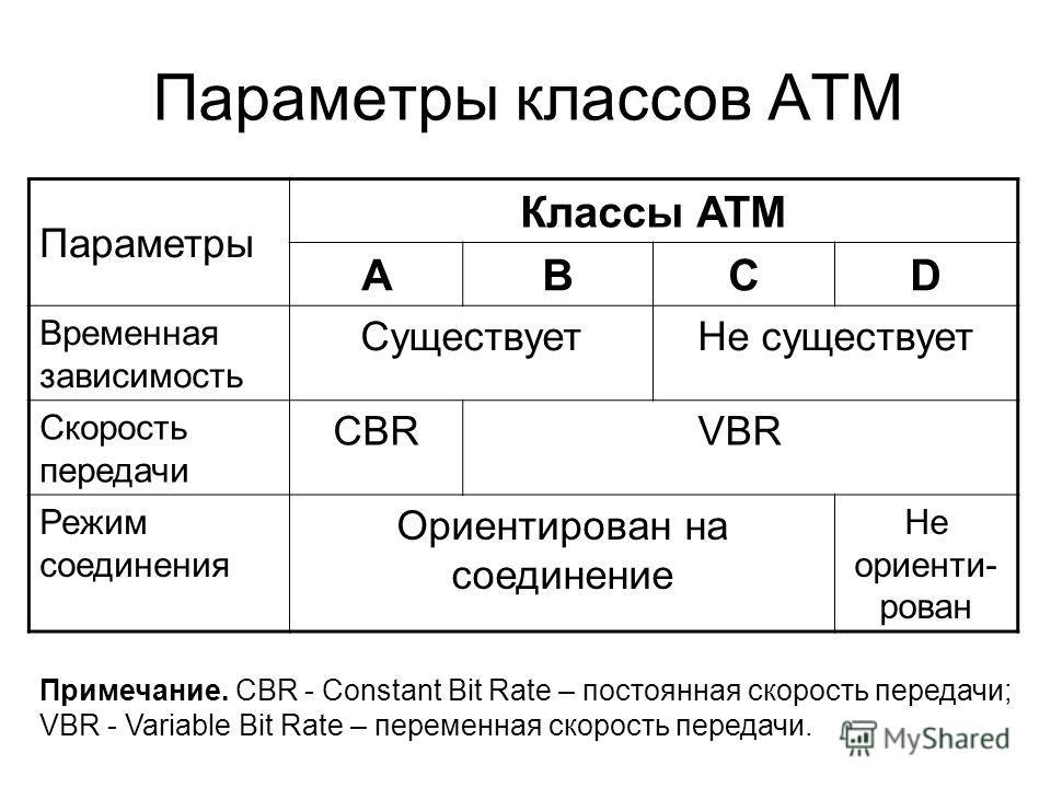 Параметры классов АТМ Параметры Классы АТМ ABCD Временная зависимость СуществуетНе существует Скорость передачи СBRVBR Режим соединения Ориентирован на соединение Не ориенти- рован Примечание. СBR - Constant Bit Rate – постоянная скорость передачи; V