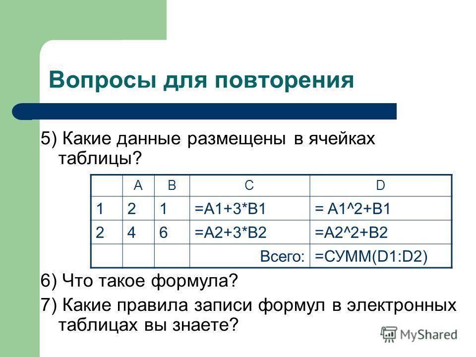 Вопросы для повторения 5) Какие данные размещены в ячейках таблицы? 6) Что такое формула? 7) Какие правила записи формул в электронных таблицах вы знаете? ABCD 121=A1+3*B1= A1^2+B1 246=A2+3*B2=A2^2+B2 Всего:=СУММ(D1:D2)
