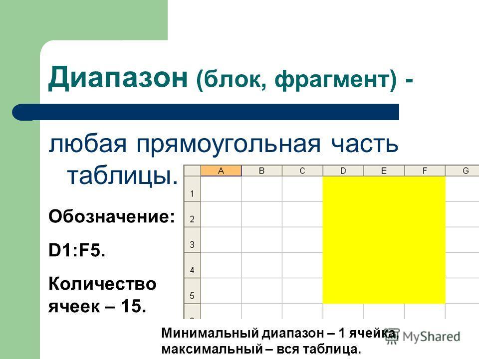 Диапазон (блок, фрагмент) - любая прямоугольная часть таблицы. Обозначение: D1:F5. Количество ячеек – 15. Минимальный диапазон – 1 ячейка, максимальный – вся таблица.