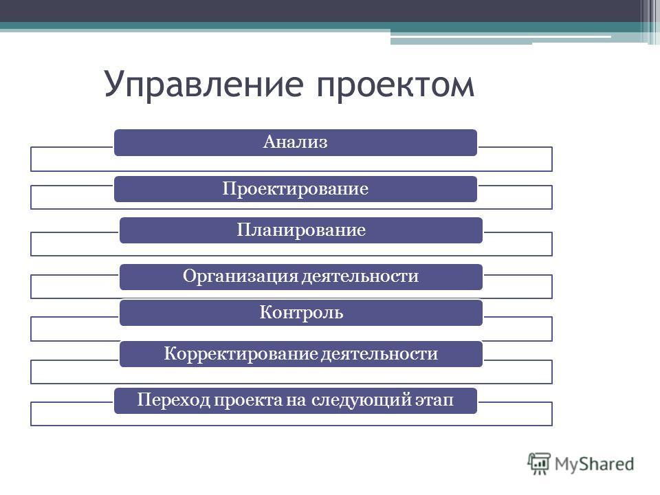 Управление проектом АнализПроектированиеПланированиеОрганизация деятельностиКонтрольКорректирование деятельностиПереход проекта на следующий этап