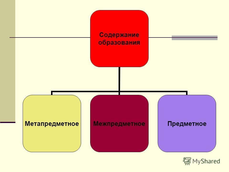 Содержание образования МетапредметноеМежпредметноеПредметное