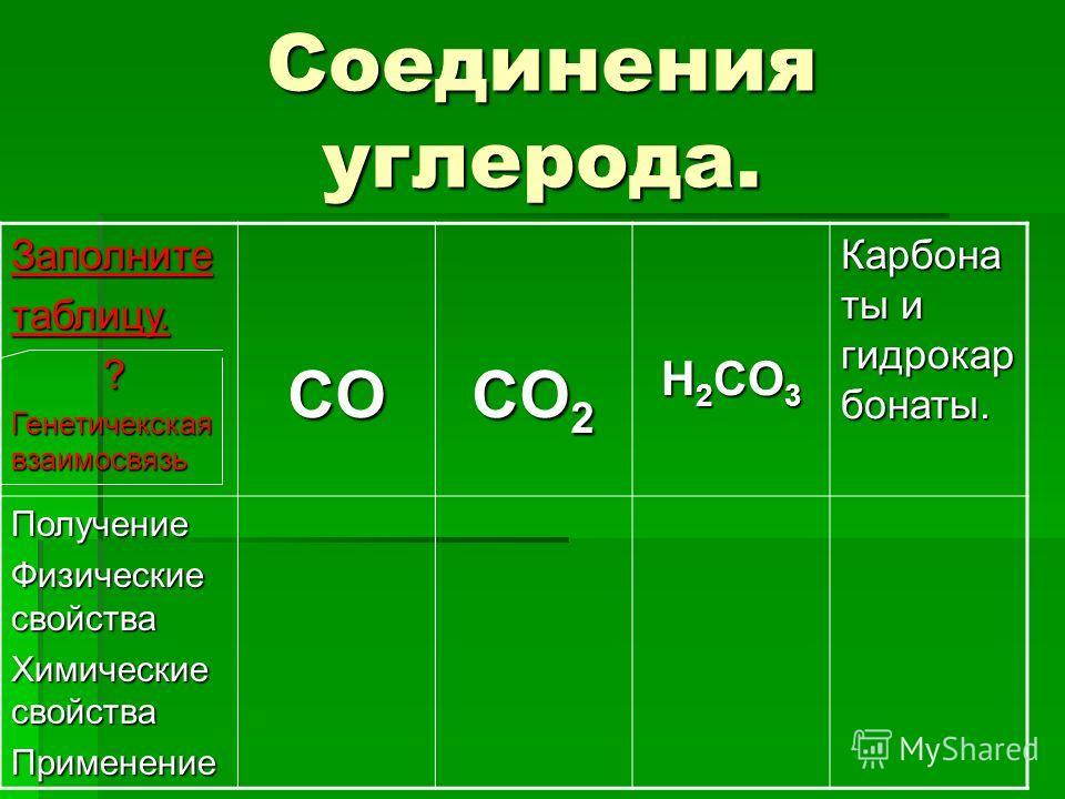Соединения углерода. Заполнитетаблицу. ? Генетичекская взаимосвязь CO CO 2 H 2 CO 3 Карбона ты и гидрокар бонаты. Получение Физические свойства Химические свойства Применение