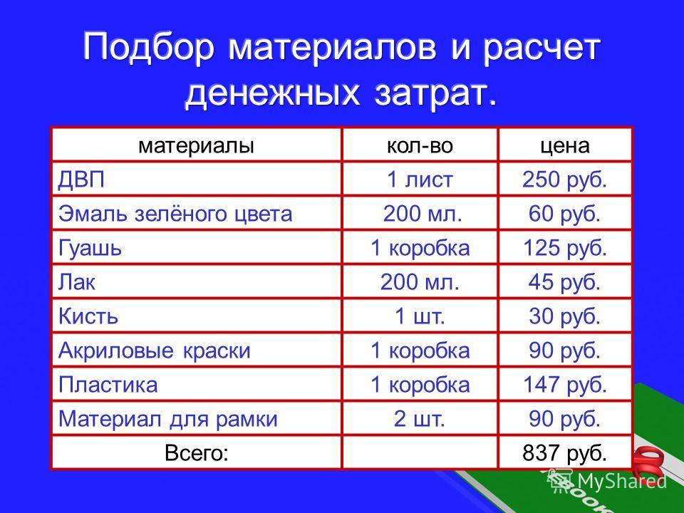 материалыкол-воцена ДВП1 лист250 руб. Эмаль зелёного цвета 200 мл.60 руб. Гуашь1 коробка125 руб. Лак200 мл.45 руб. Кисть1 шт.30 руб. Акриловые краски1 коробка90 руб. Пластика1 коробка147 руб. Материал для рамки2 шт.90 руб. Всего:837 руб.