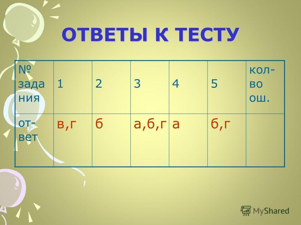 ОТВЕТЫ К ТЕСТУ зада ния 1 2 3 4 5 кол- во ош. от- вет в,гба,б,габ,г