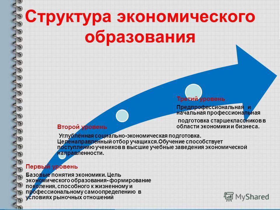 Структура экономического образования Первый уровень Базовые понятия экономики. Цель экономического образования- формирование поколения, способного к жизненному и профессиональному самоопределению в условиях рыночных отношений Второй уровень Углублённ