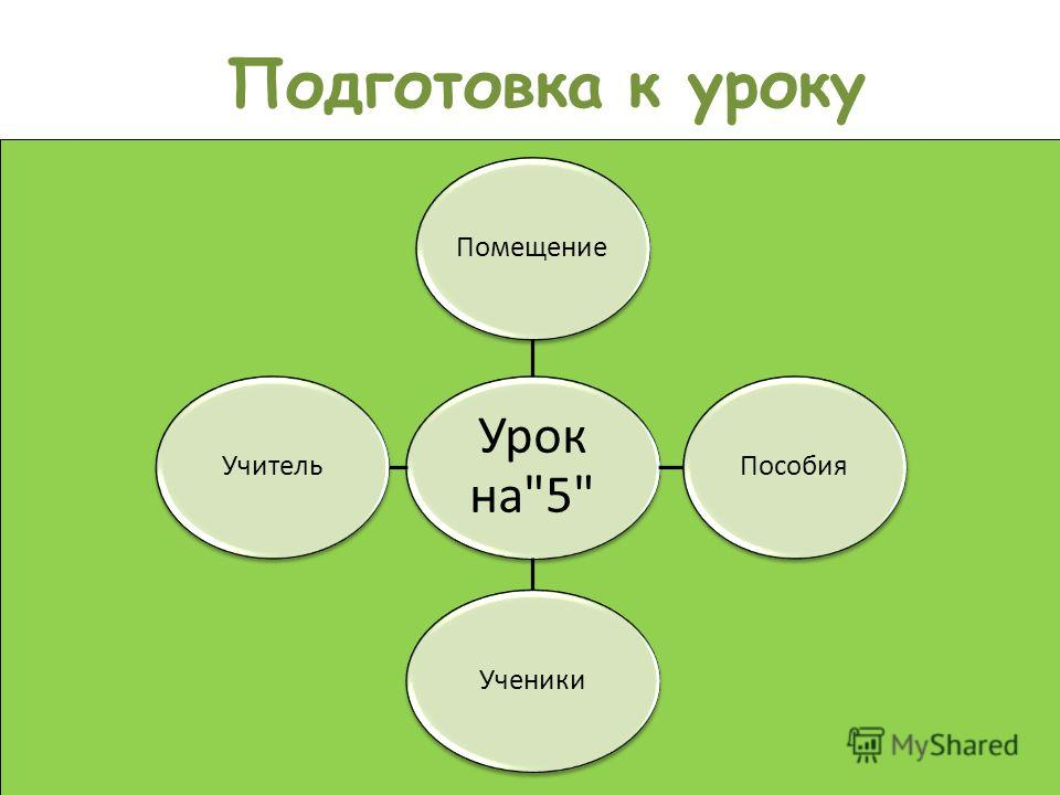 Подготовка к уроку Урок на5 ПомещениеПособияУченикиУчитель