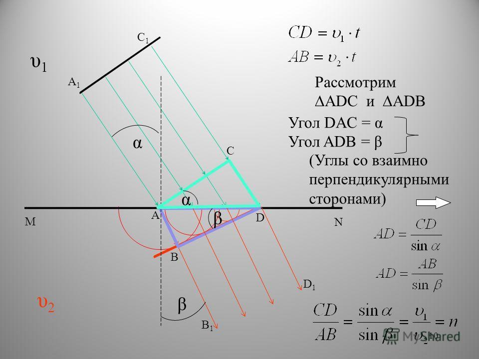 А А1А1 В В1В1 С С1С1 D N M D1D1 υ1υ1 υ2υ2 Рассмотрим ADC и ADB Угол DAC = α Угол ADB = β (Углы со взаимно перпендикулярными сторонами) α β α β 10