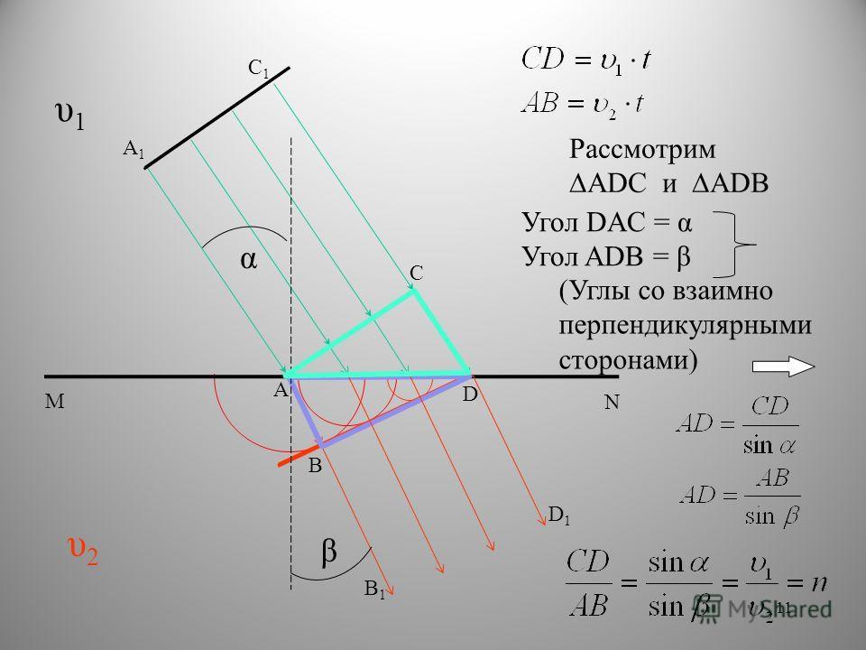 А А1А1 В В1В1 С С1С1 D N M D1D1 υ1υ1 υ2υ2 α β РассмотримADC и ADB Угол DAC = α Угол ADB = β (Углы со взаимно перпендикулярными сторонами) 11