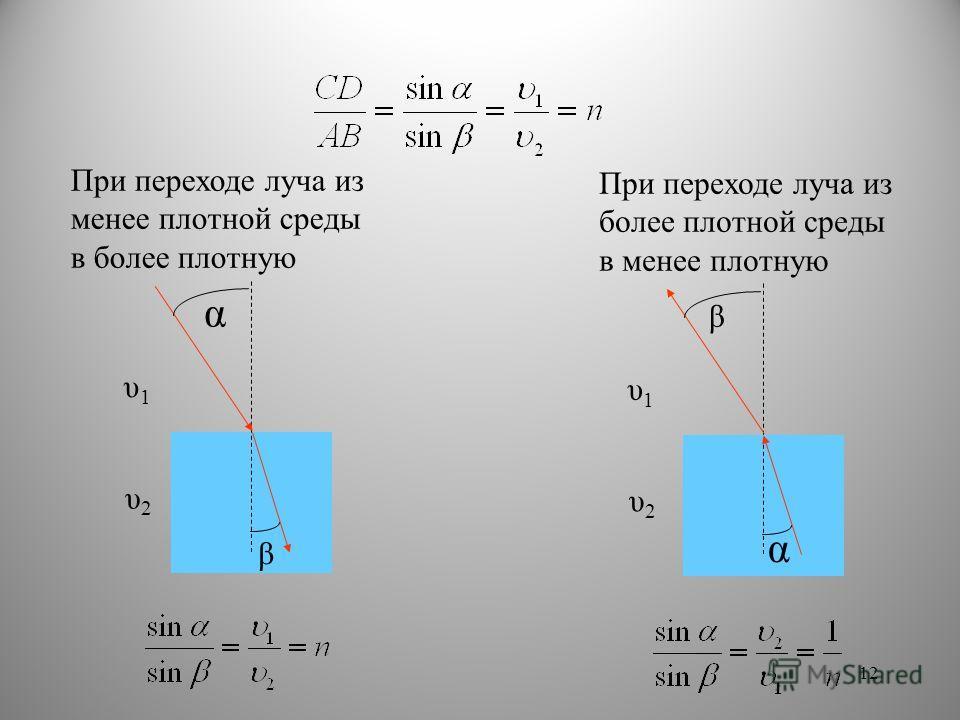 При переходе луча из менее плотной среды в более плотную α β υ2 υ2 υ1 υ1 При переходе луча из более плотной среды в менее плотную α β υ2υ2 υ1υ1 12