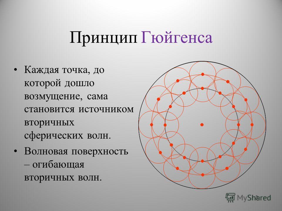 Принцип Гюйгенса Каждая точка, до которой дошло возмущение, сама становится источником вторичных сферических волн. Волновая поверхность – огибающая вторичных волн. 3