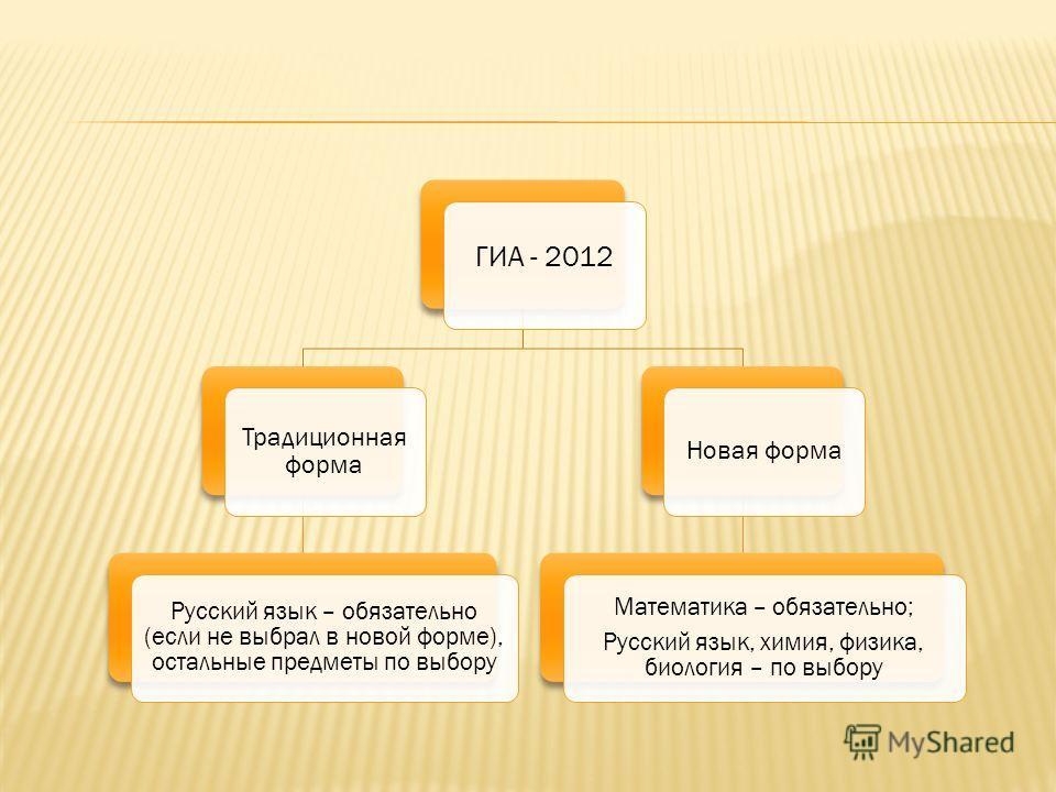 ГИА - 2012 Традиционная форма Русский язык – обязательно (если не выбрал в новой форме), остальные предметы по выбору Новая форма Математика – обязательно; Русский язык, химия, физика, биология – по выбору