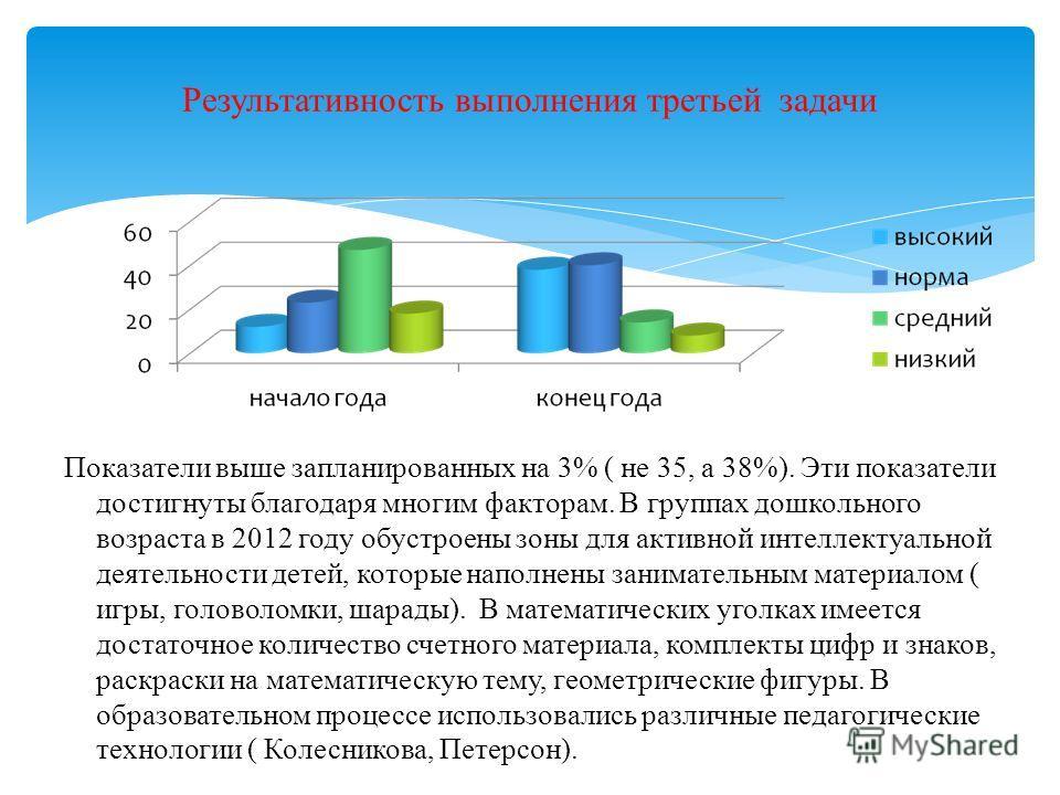 Результативность выполнения третьей задачи Показатели выше запланированных на 3% ( не 35, а 38%). Эти показатели достигнуты благодаря многим факторам. В группах дошкольного возраста в 2012 году обустроены зоны для активной интеллектуальной деятельнос